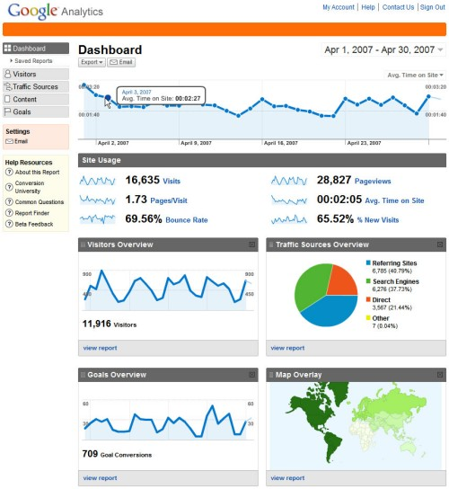 Nowe Google Analytics