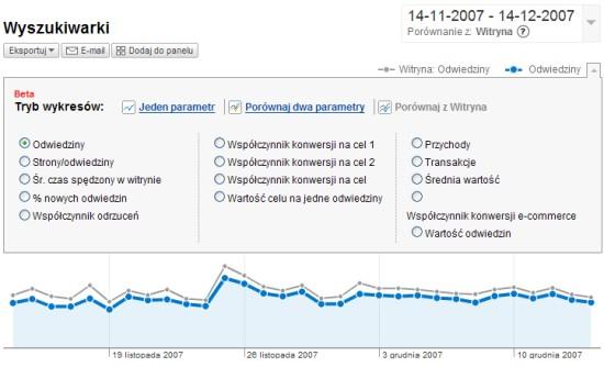 Google Analytics - tryby wykres�w beta