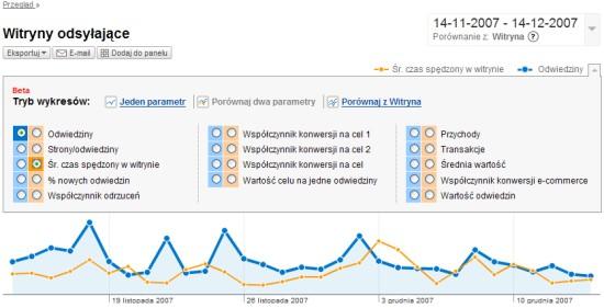 Google Analytics - wej?cia z innych stron oraz czas sp?dzony na stronie
