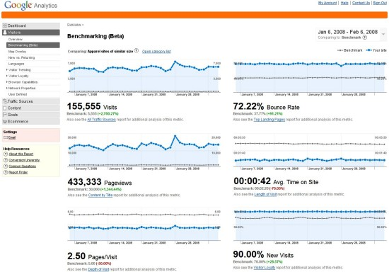 Google Analytics Bencharking