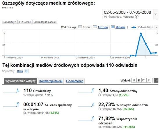 RSS Google Analytics