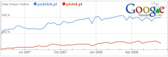 Google Trends for Websites