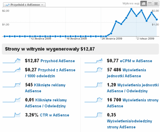 AdSense i Analytics