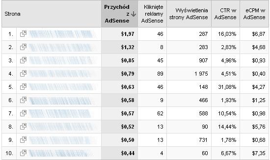 AdSense w Analytics - najbardziej dochodowe podstrony