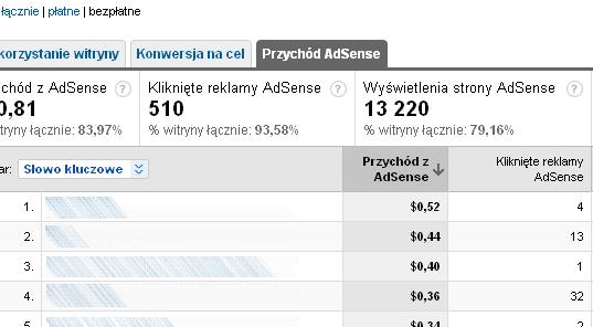 AdSense - przychody ze s?�w kluczowych