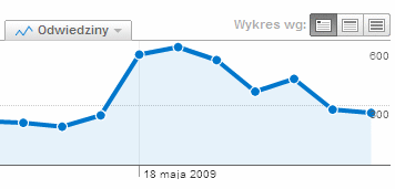 SzmeryBajery.pl Google Analytics