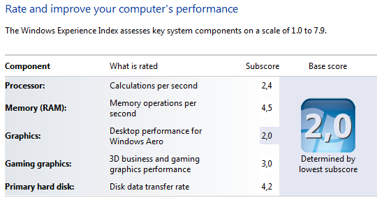 Windows7 rating 1000HE performance