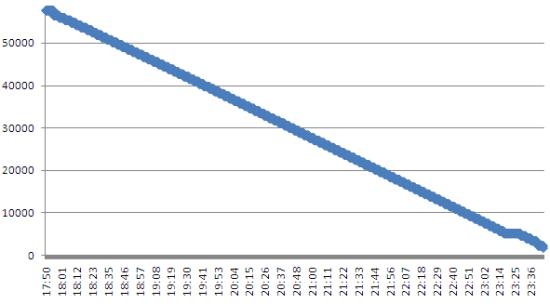Samsung N140 wykres zu?ycia baterii przy 100% obci??eniu