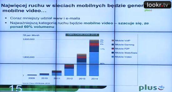 U?ycie mobilnego internetu