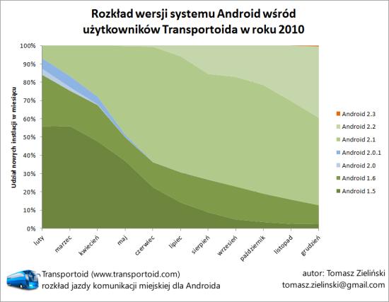 Wersje Androida w Polsce