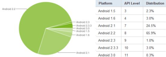 Udzia? wersji Androida w maju 2011