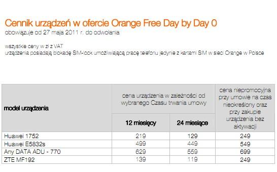 Modemy w ofercie Orange Free Day-by-Day